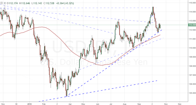 Can the Dollar Draw from EURUSD, USDJPY to Return to 15 Month Highs?