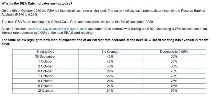 Immagine dei Futures Interbank Cash Rate ASX a 30 giorni