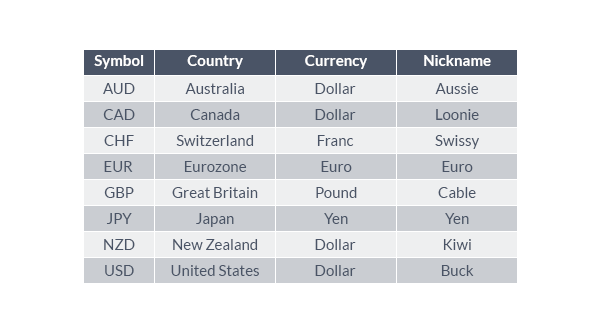 Forex group names
