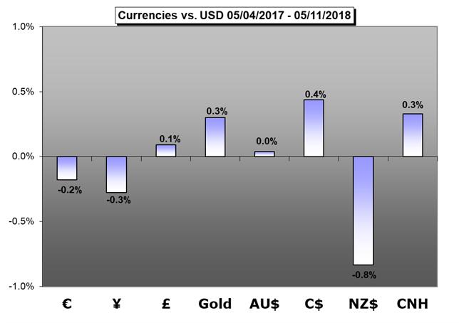 Weekly Trading Forecast: Fed Freshmen, Europe and Japan Data Eyed