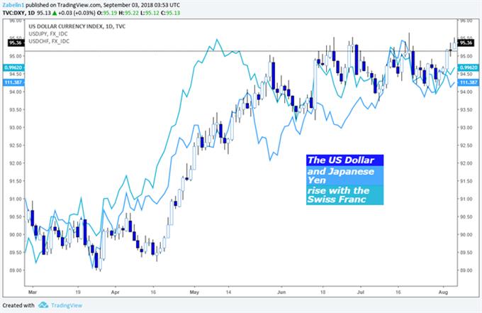 USD/JPY, USD, USD/CHF-Chart