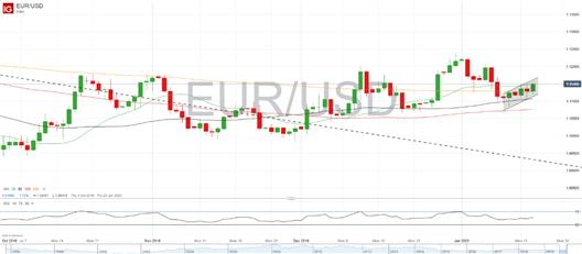 Análisis EUR/USD: rompe la resistencia de la tendencia bajista, ¿podrá mantenerlo?