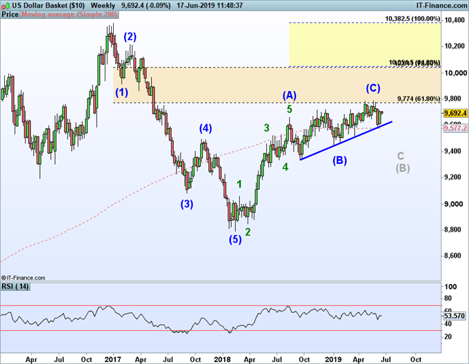 US Dollar Index longer term forecast for a down trend using elliott wave theory.