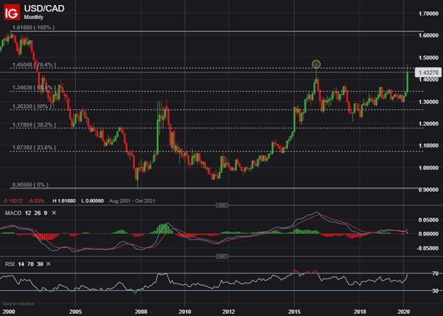 USDCAD Price Chart Canadian Dollar Forecast