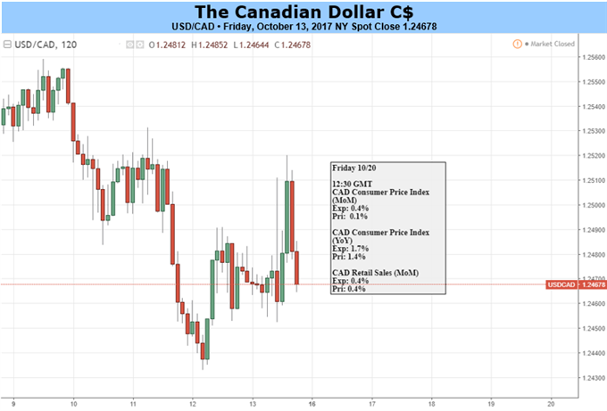 Canadian Dollar Edgy on NAFTA Fears