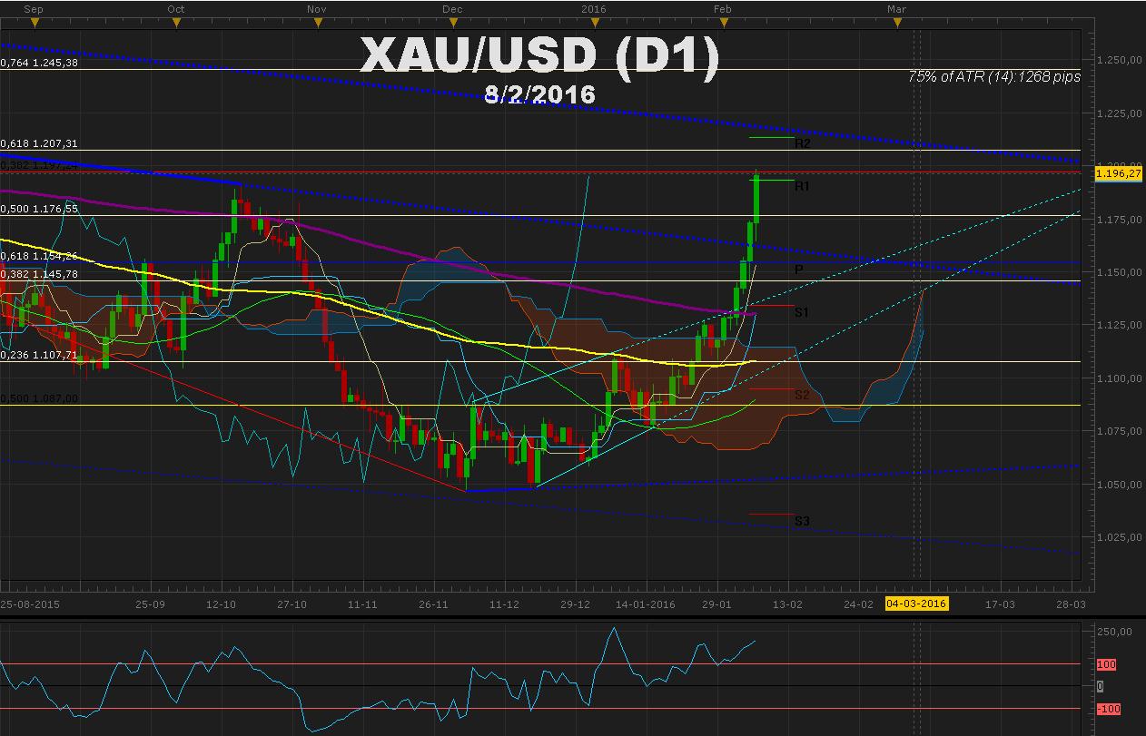 El Euro no da tregua y arrastra al DAX bajo los 9.000 - Majors en niveles clave