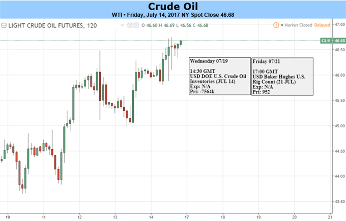 Crude Oil Rises Into 55-DMA On 5% Weekly Gain, Production Rises