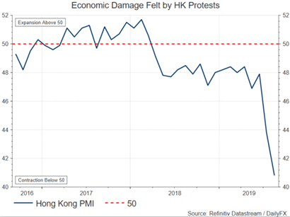 Hang Seng (HKD) Surges with Carrie Lam Set to Withdraw Extradition Bill