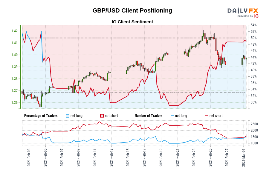 Photo of Our data shows that traders are now net long in GBP / USD for the first time since February 4, 2021, when GBP / USD traded near 1.37.