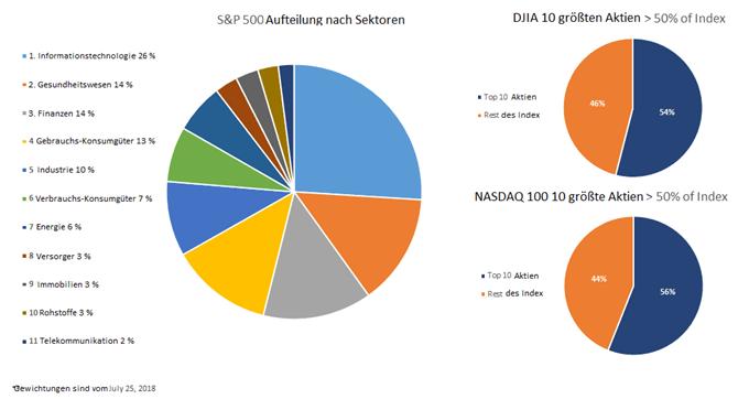 S&P-Sektoraufgliederung, Kreisdiagramme, die die Top-10 Aktiengewichtungen im Nasdaq 100 und DJIA zeigen.