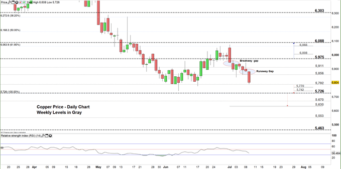 Copper price daily chart 09-07-19 Zoomed in