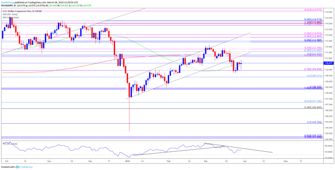 Image of usdjpy daily chart