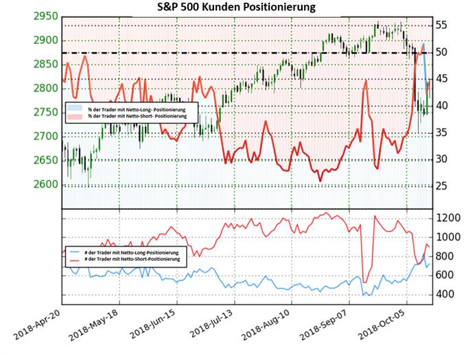 S&P 500: Long-To-Short Ratio fällt deutlich