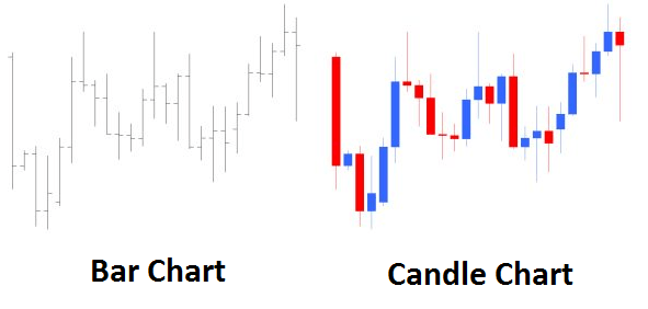 Difference between Candlestick chart vs bar chart in Forex trading in a variety of time frames