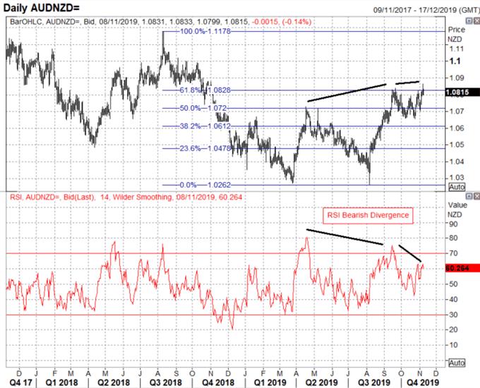 Australian Dollar Technical Forecast: AUD/USD, AUD/NZD Risks Reversal