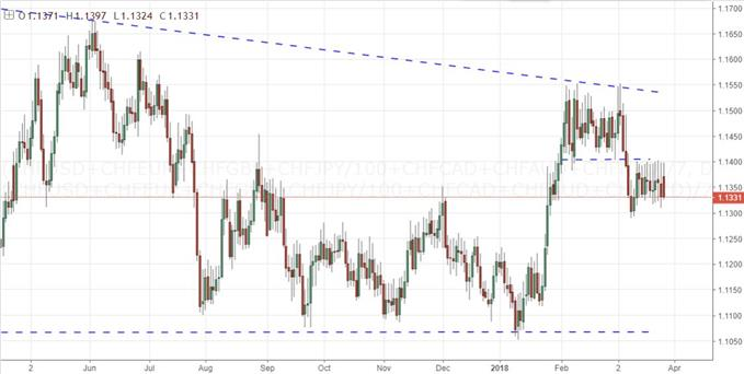 Daily Chart of Equally-Weighted Swiss Franc Index
