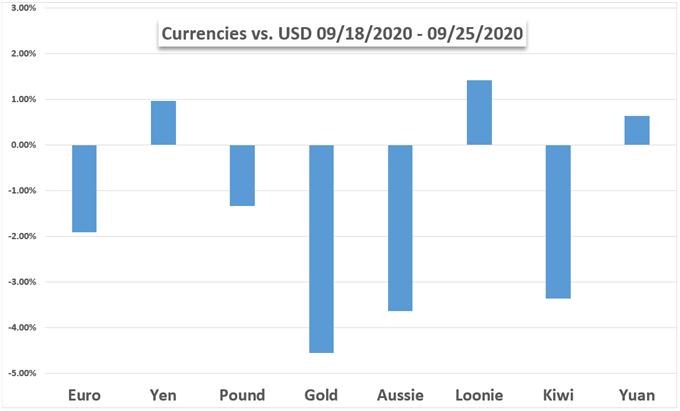 Currencies vs gold vs USD