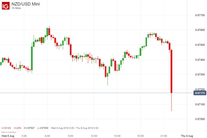 New Zealand Dollar Falters as RBNZ Leaves Rate Unchanged at 1.75%