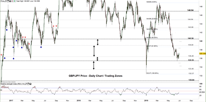 GBPJPY price daily chart 27-06-19 Zoomed out