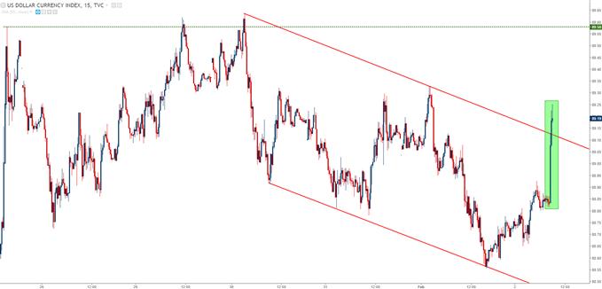 U.S. Dollar (DXY) 15 Minute Chart