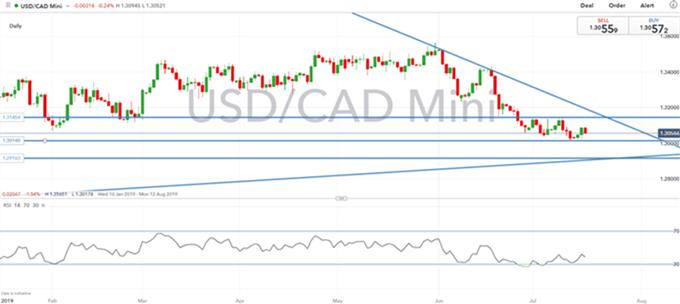 Análisis técnico dólar canadiense: Niveles a monitorear para el USDCAD y CADJPY