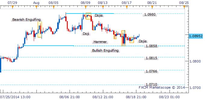USD/CAD Falta de impulso a la baja tras conjunto de Dojis