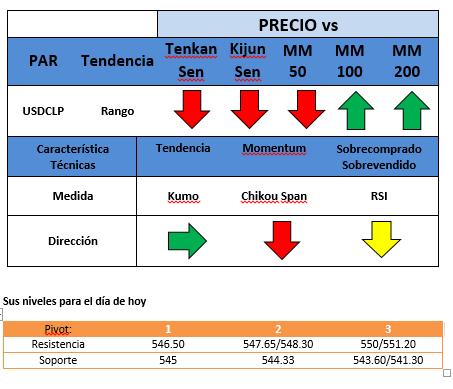 Exageración en los pronósticos según las minutas – Presión para el USD.