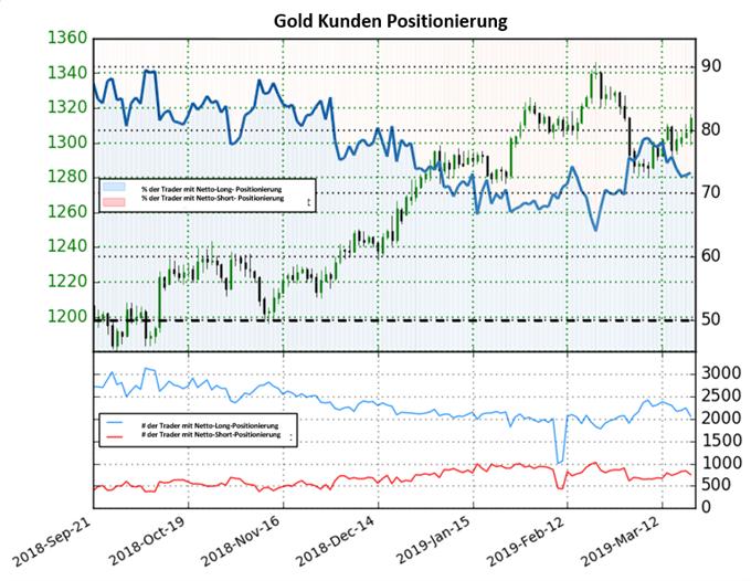 Goldpreis Sentiment: Long-To-Short-Ratio fällt erneut