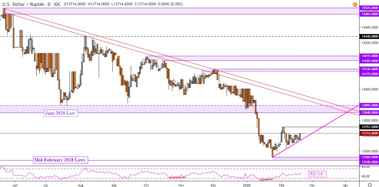 US Dollar Technical Forecast: USD/SGD, USD/IDR, USD/MYR ...