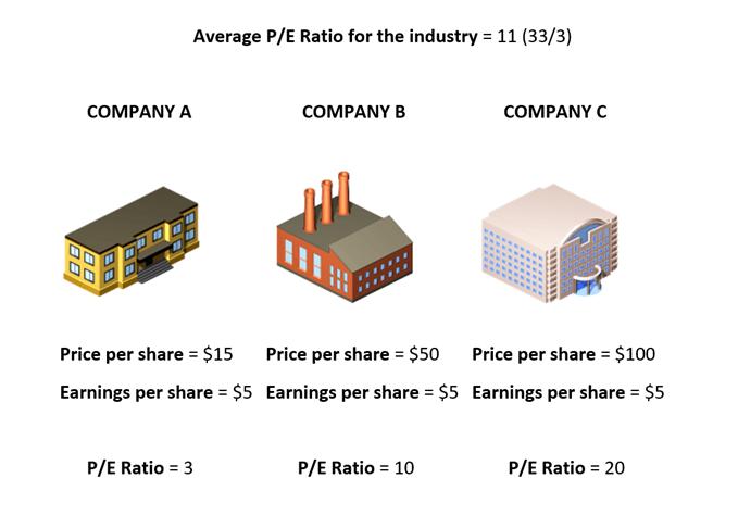 Cách định giá cổ phiếu bằng Tỷ lệ PE