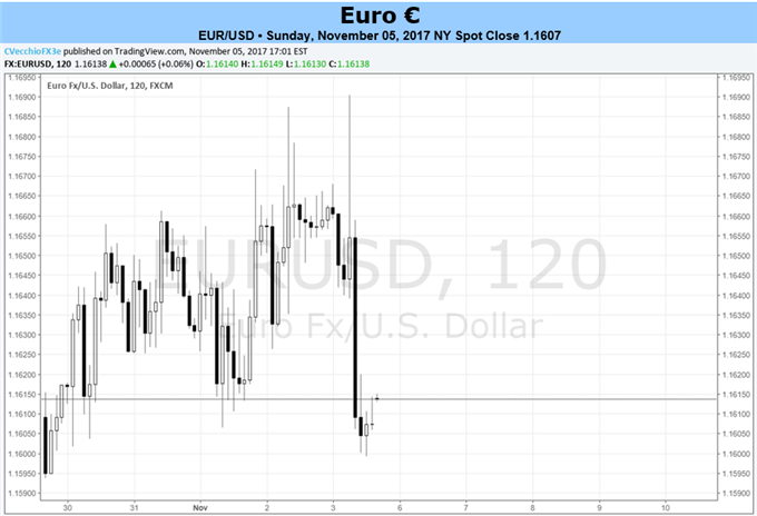 Euro Will Look for Drivers Beyond the Economic Calendar This Week