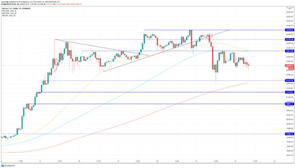 BTC/USD: el Bitcoin se deja los 23 000, niveles a seguir en caso de una continuación bajista