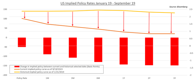 US Implied Policy Rates
