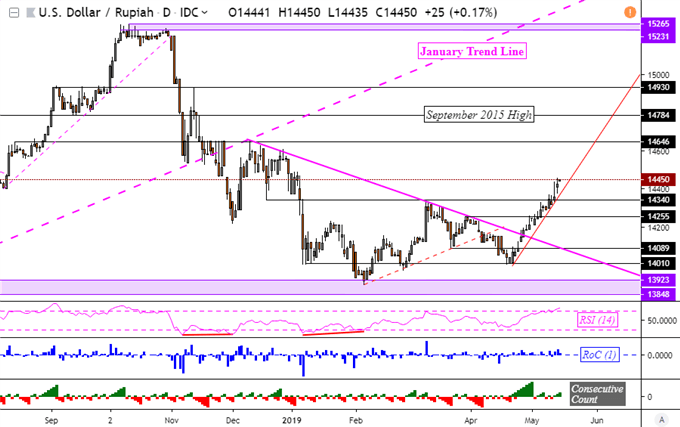USDMYR, USDIDR Uptrends May Accelerate as Singapore Dollar Weakens