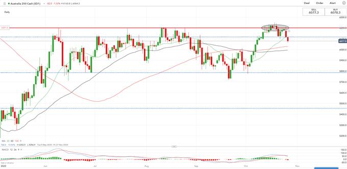 Dow Jones Pulls Nikkei 225, ASX 200 lower on Alarming Covid-19 Resurgence