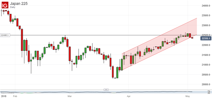 Nikkei 22 Technical Analysis: Let Current Wobble Play Out