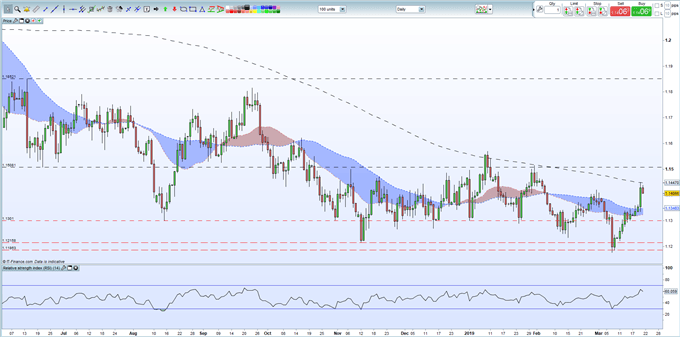 EURUSD Price Hitting Resistance But Sentiment Remains Bullish