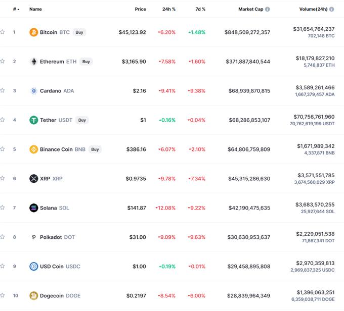 Bitcoin (BTC) Slumps Through Support, Alt-Coins Crumble, Heavy Losses Seen