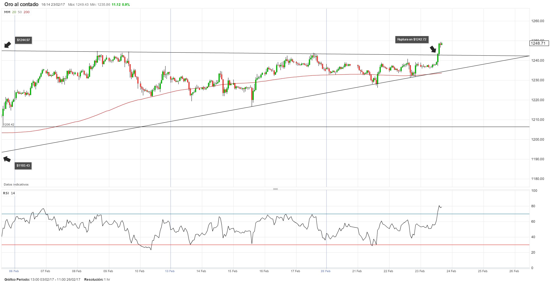 Análisis Técnico: El precio del oro podría continuar su trayectoria ascendente