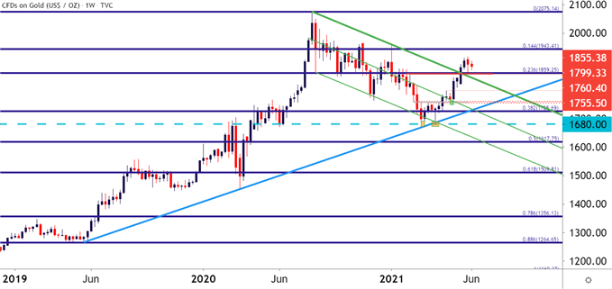 Gold Price Forecast: XAU/USD Breakout Holds Through CPI