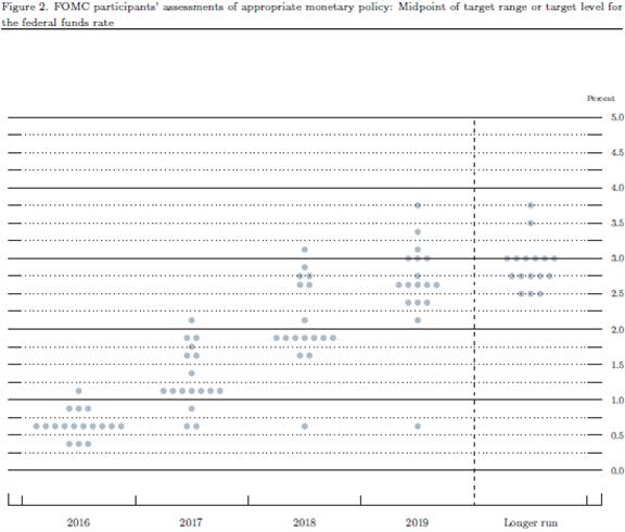 El par EUR/USD se desliza después que la FOMC pronostica tres aumentos en la tasa para el 2017