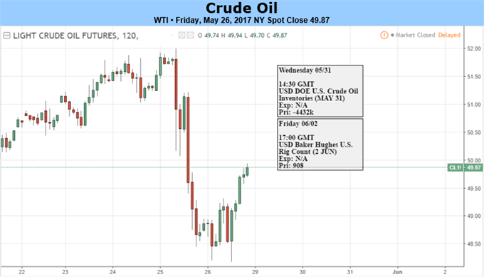 Oil: Might be Tough to Revisit the Recent Highs
