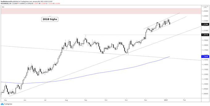 Euro Weekly Technical Outlook: EUR/USD Channel Structure in Focus