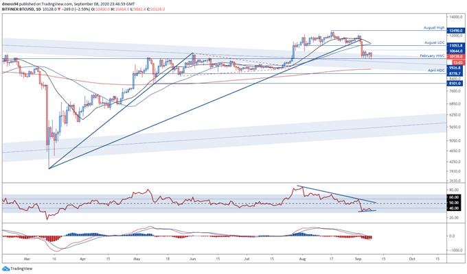 Bitcoin Price Outlook: supporterà i venditori di $ 10,000 Stifle BTC / USD?