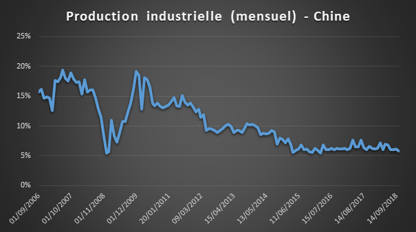 Production industrielle chinoise