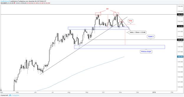 EUR/JPY flirtet mit Durchbrechen der starken Unterstützung – Doppel-Top-Bestätigung