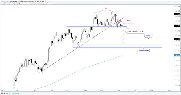 La paire de devises EUR/JPY flirte avec la cassure d'un important support, confirmation de double sommet