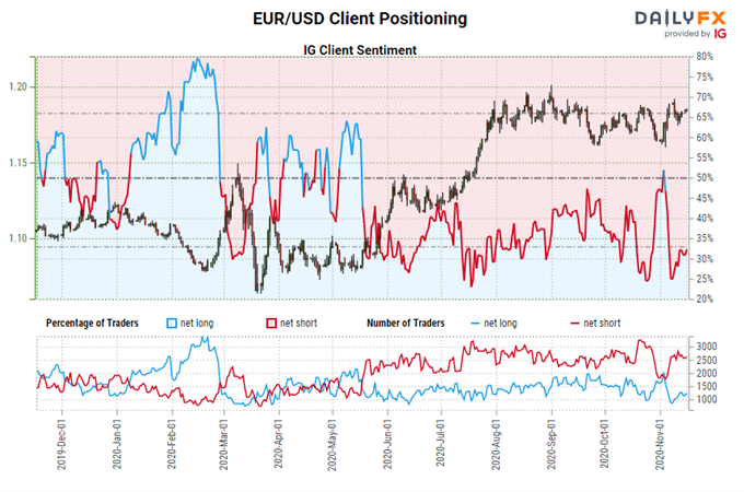 Weekly US Dollar Technical Forecast:Keeping the Bears at Bay, Range Persists