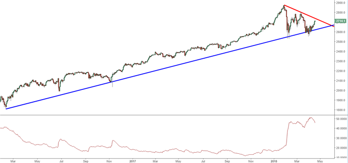 spx500 daily chart