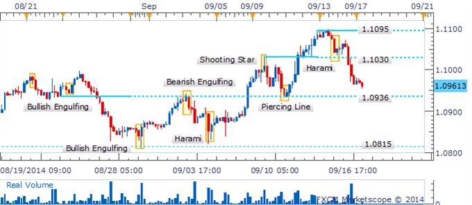USD/CAD Sufre una falsa ruptura tras la aparición de Harami que advierte de debilidad